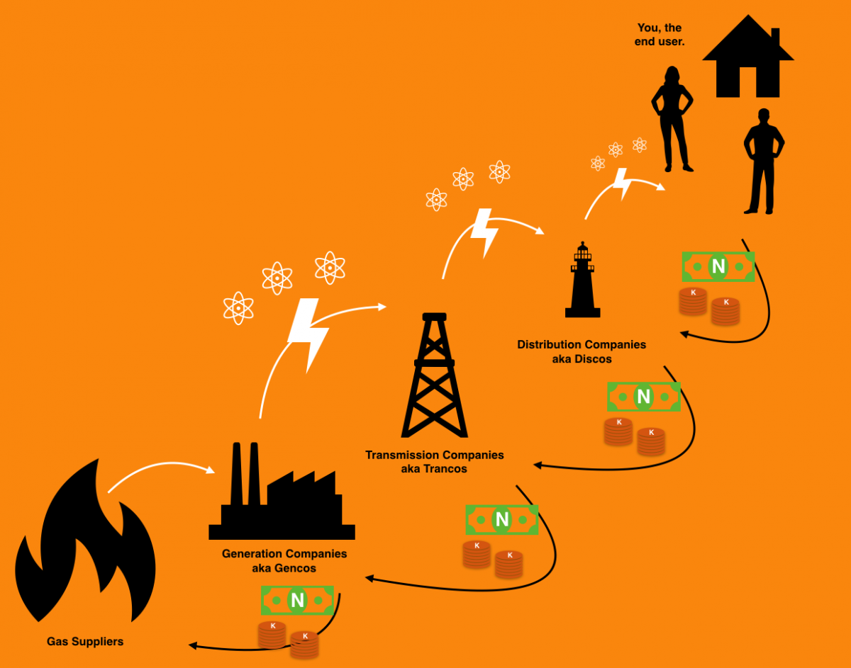Electricity and Money Flow in Nigeria Power Industry